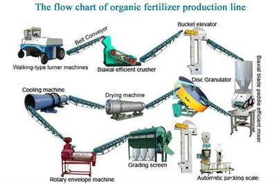 Organic Fertilizer Production Line Introduction