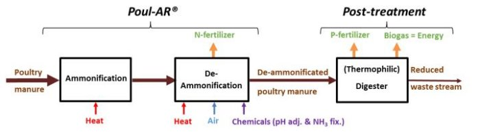 Poul-AR Valorization of poultry manure - Fertilizer and energy from poultry manure