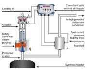 Application-based solutions: safe production of fertilizers with leser safety relief valves