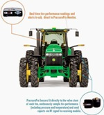 Bringing Tire Technology to the Agriculture Industry