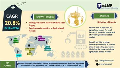 Agricultural Robots Market Size, Trends, Opportunities & Forecast till 2024
