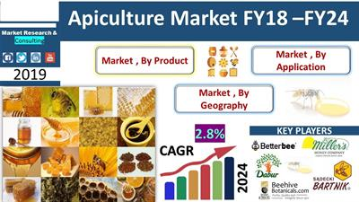 Apiculture Market Analysis, Scope, Future Trends and Opportunities During 2018-2024