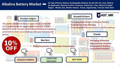 Alkaline Battery Market to Grow at a CAGR of 2.0% by 2024