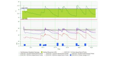 RanchMaster - Soil Moisture Tracking Software