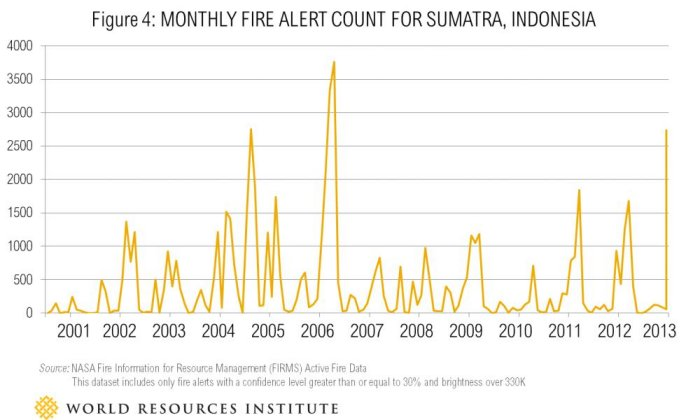 Indonesian forest fire and haze risk remains high