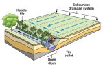 Subsurface Drainage Systems