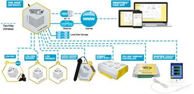 SmartBee Software