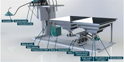 Nesne - Central Feeding Systems