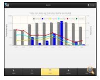Weather and Crop Management Android App